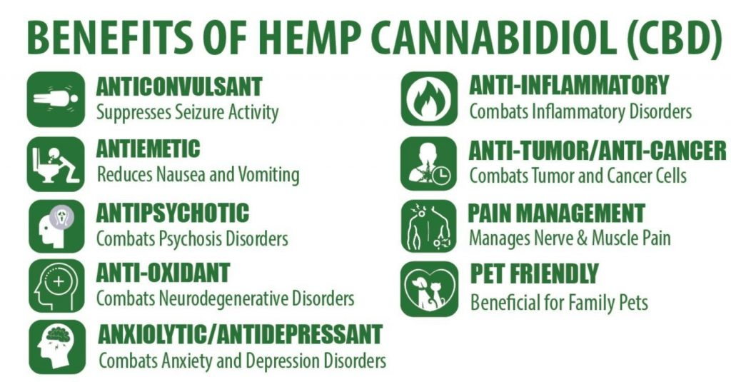 CBD and CBD oil benefits